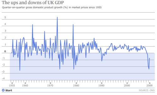 UK_GDP_1955-2009