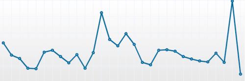 Blog Stats Geekery